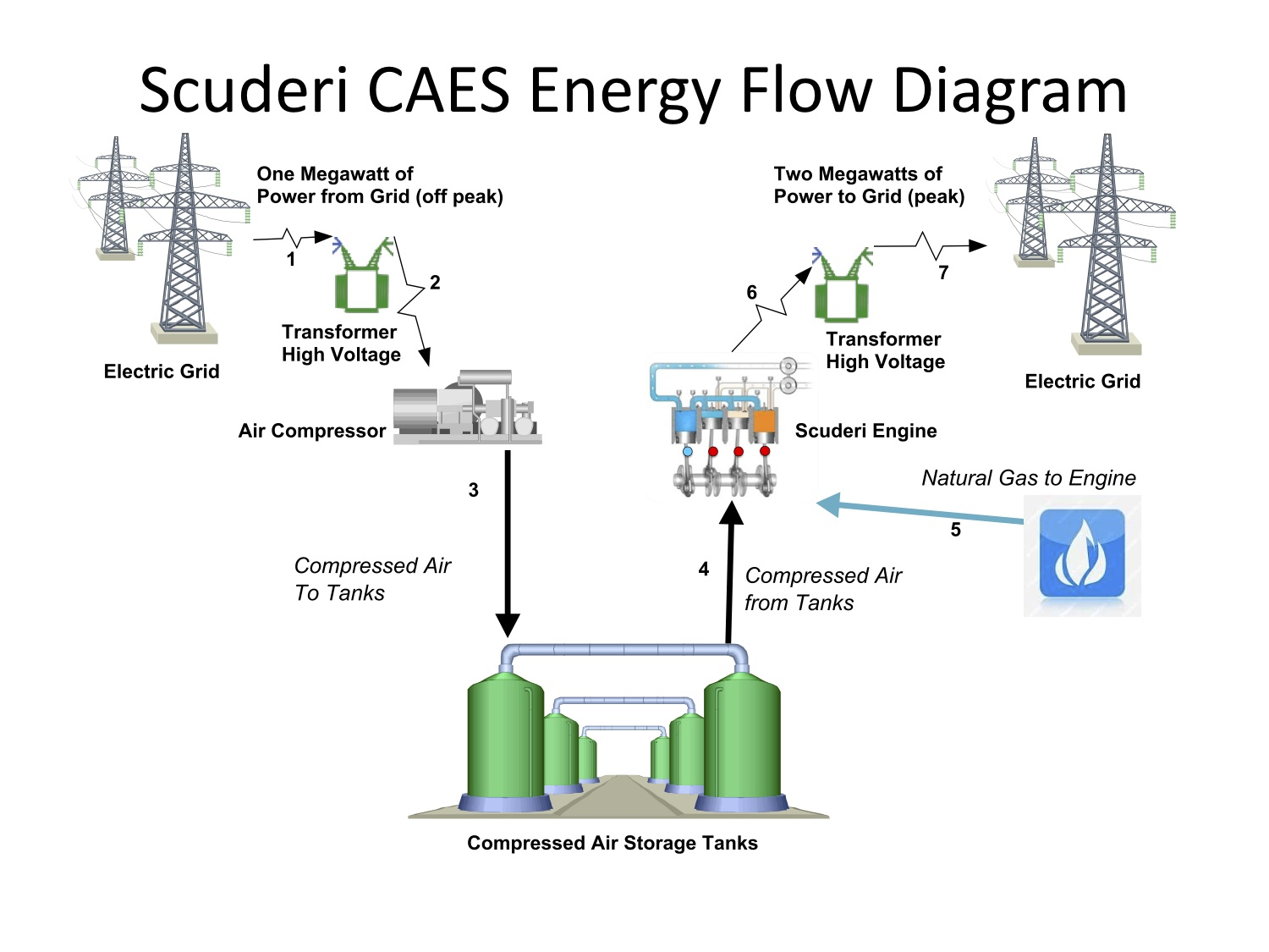 Search Results Scuderi Engine Flow Diagram Read More About Caes Energy